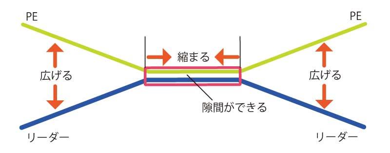 PEマスターチューブ ラインを広げる